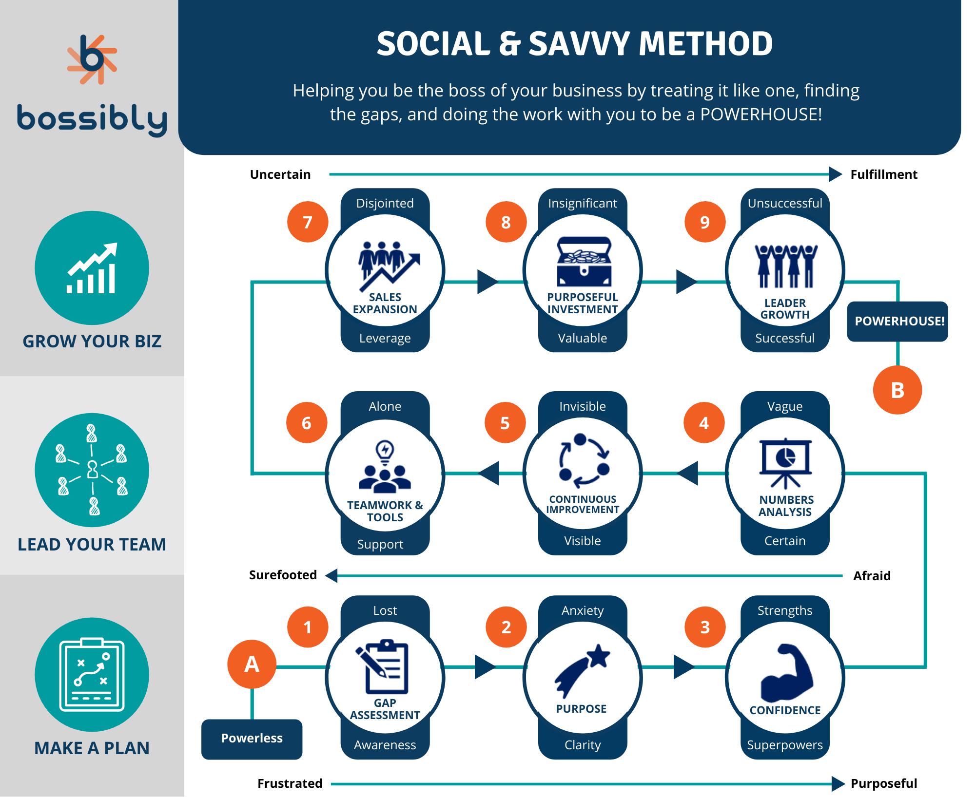 social + savvy method