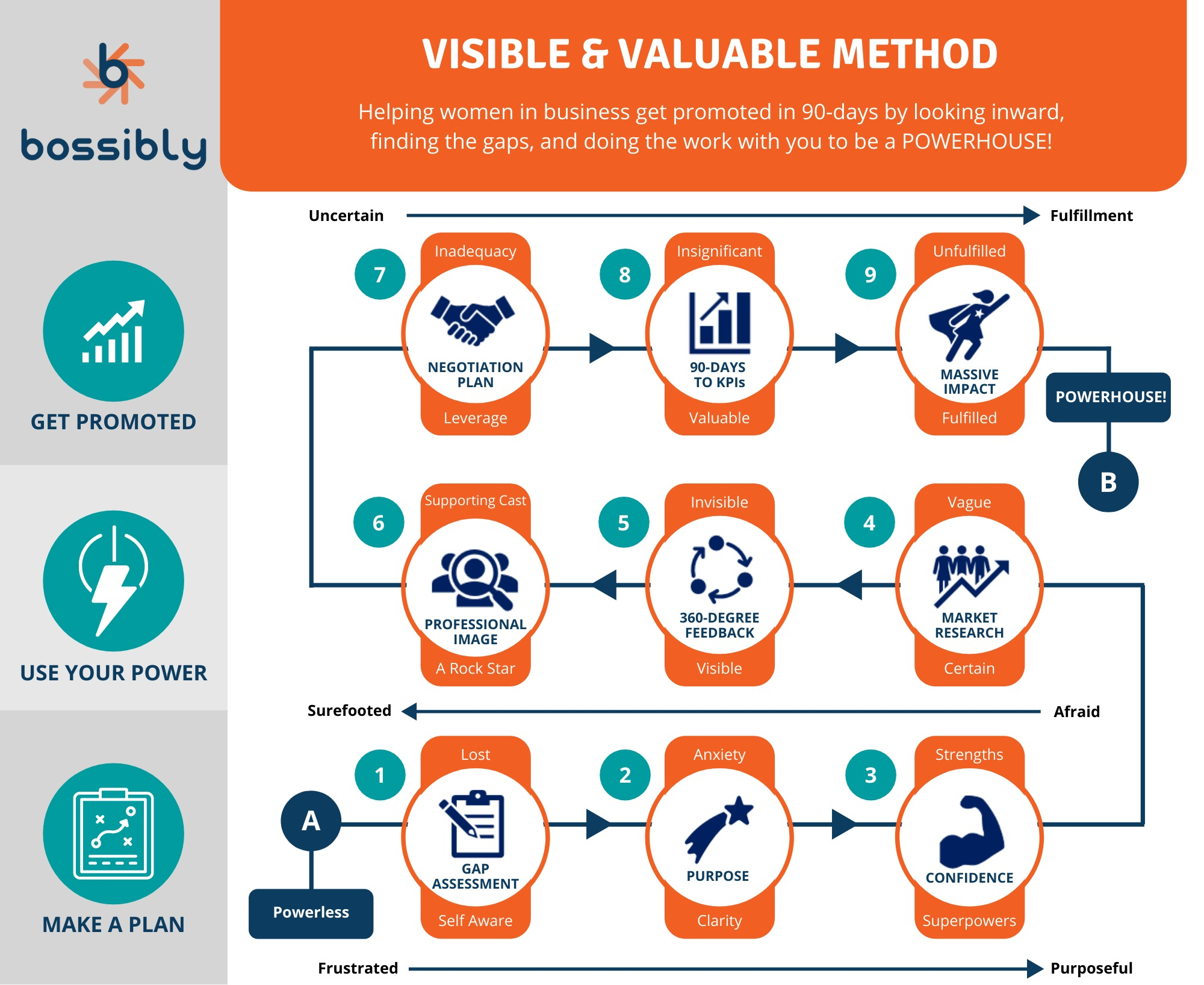 visible + valuable method